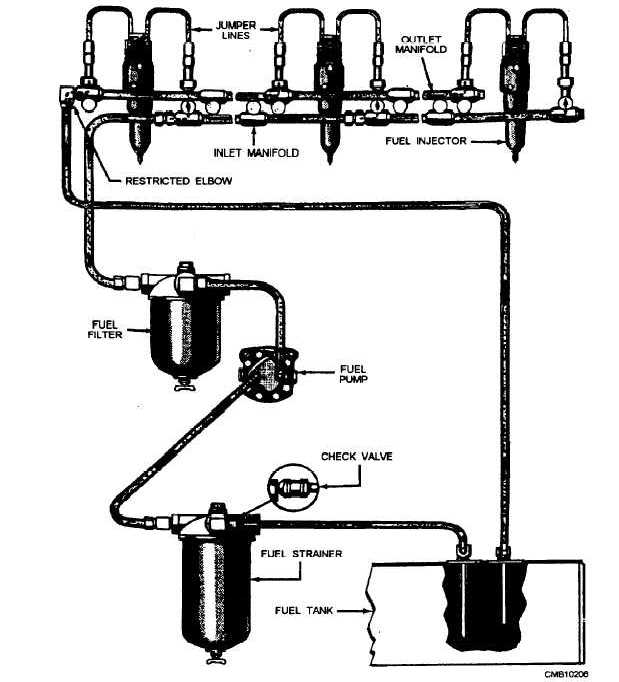 Figure 5-23.Diagram of typical Detroit diesel fuel system.