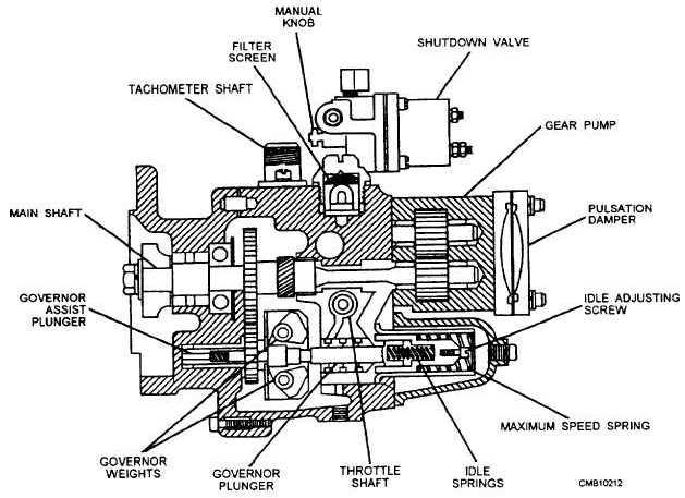 Figure 5-29.Pressure-time (PT) gear pump.