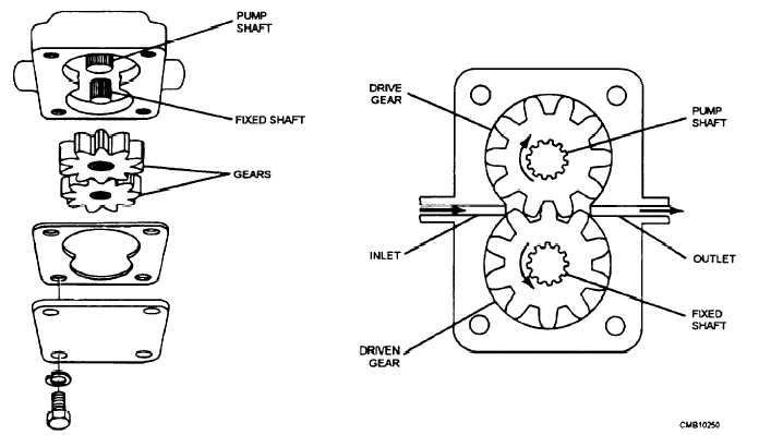 Figure 6-22.Gear-type oil pump.
