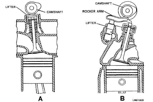 Figure 2-14.T-head engine.