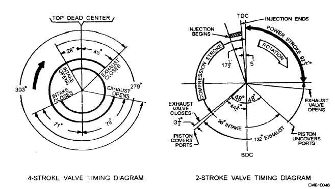 Figure 2-26.Typical valve timing diagrams.
