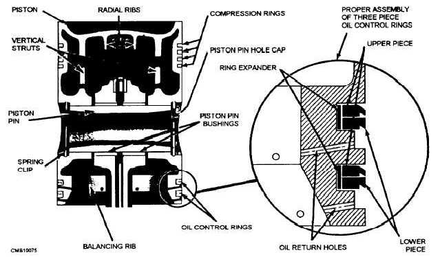 Figure 3-23.The parts of a piston.