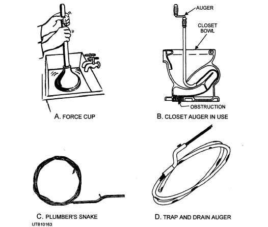 Figure 5-54.Tools for clearing stoppages in plumbing fixtures.