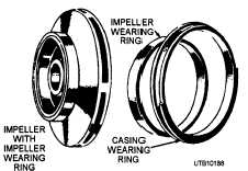 Figure 6-23.Impeller, impeller wearing ring, and casing