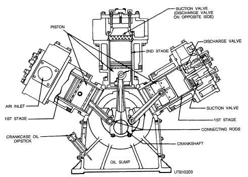 Figure 6-37.A two-stage reciprocating air compressor.