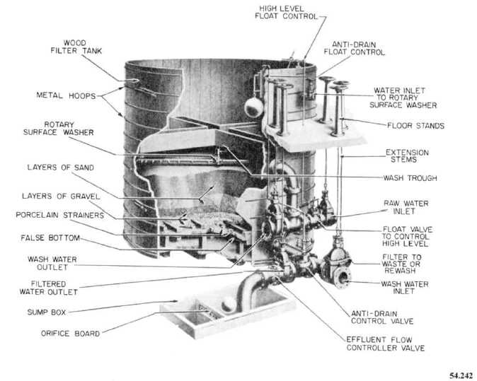 Figure 8-5.Cutaway view of gravity sand filter with rotary