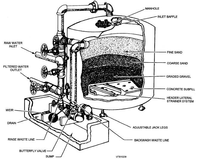 Figure 8-6.Pressure-type rapid sand filter.