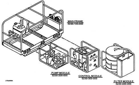 Figure 2-25.3000-D water purification unit.