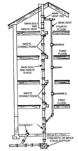 Figure 3-8.Typical stack and vent installation.