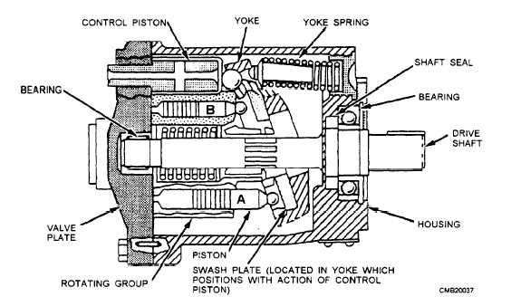 Figure 3-15.In-line axial piston pump.