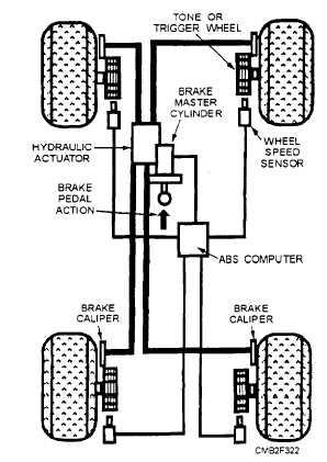 Figure 7-21.Basic antilock brake system.