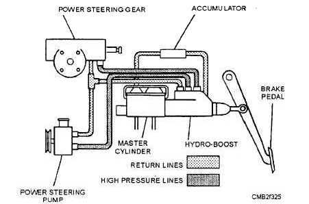 Figure 7-25.Hydraulic power booster assembly.