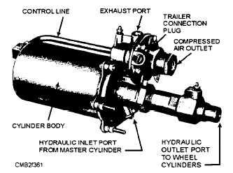 Air-Hydraulic-Power Cylinder (Air Pak)