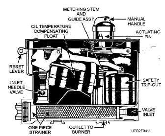 Figure 4-9.Low fire flame