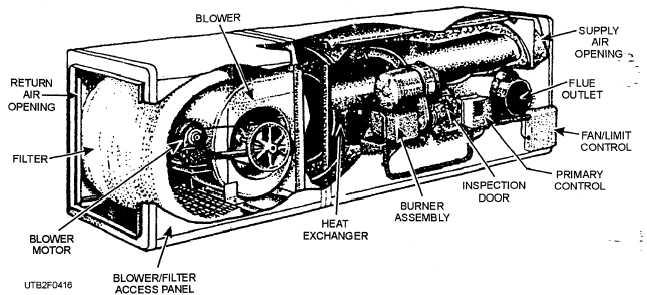 Figure 4-17.Gas-fired vertical warm-air furnace