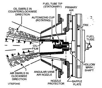 Figure 4-42.A horizontal-rotary oil burner.