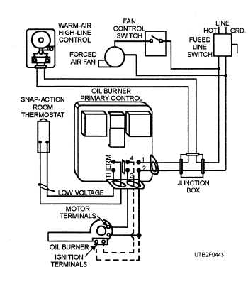 Figure 4-43.Typical forced warm-air control system
