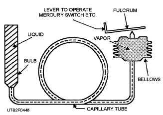 Figure 4-48.Schematic of a remote-bulb device