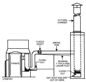 Figure 4-51.Typical smoke pipe (flue) installation.