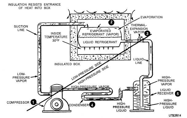 Figure 6-14.Refrigeration cycle