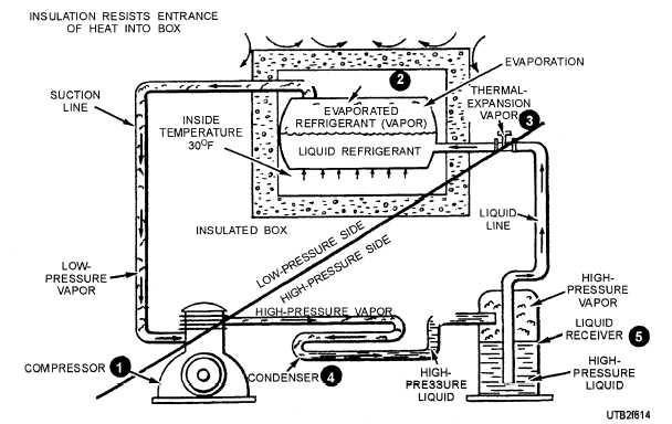 Refrigeration: Latent Heat Refrigeration