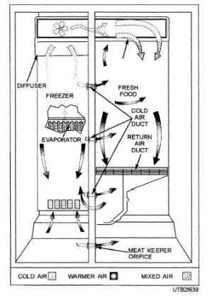 TwoDoor RefrigeratorFreezer Combination