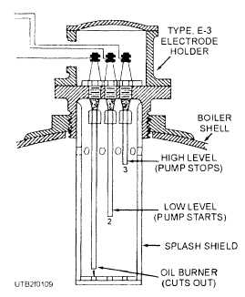 Table 1-1.Operation of a Boiler Circuit