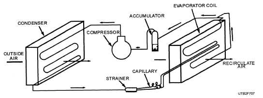 Figure 7-8.Air-handling components of a package type of