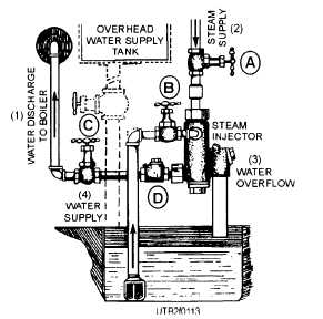 Steam Injector Feed System