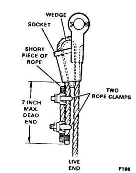 Figure 5. Installing a Rope Socket