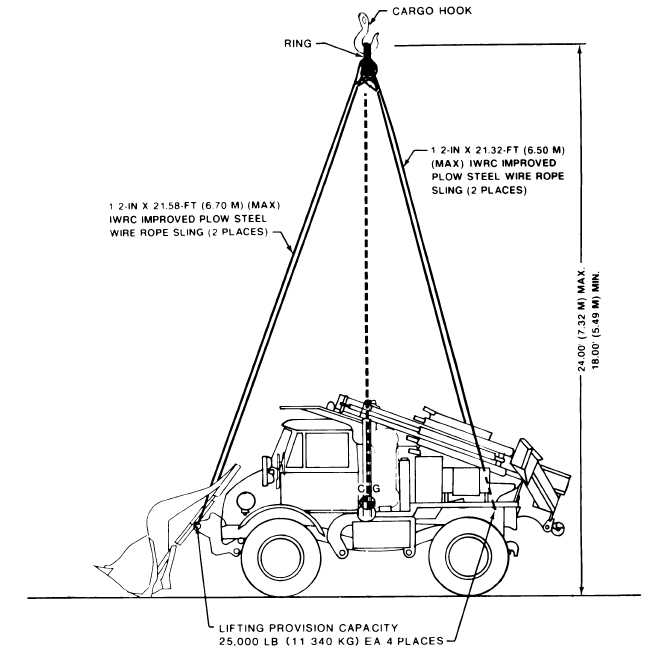 Figure 6-1. Typical four-leg sling-lifting diagram for the