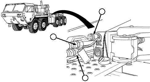 Operator's Preventive Maintenance Checks and Services
