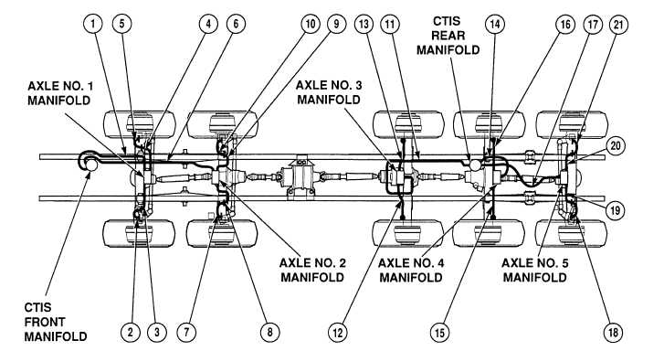 13-6. CENTRAL TIRE INFLATION SYSTEM (CTIS) AIR LINES