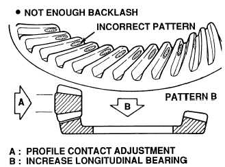 Check tooth contact pattern