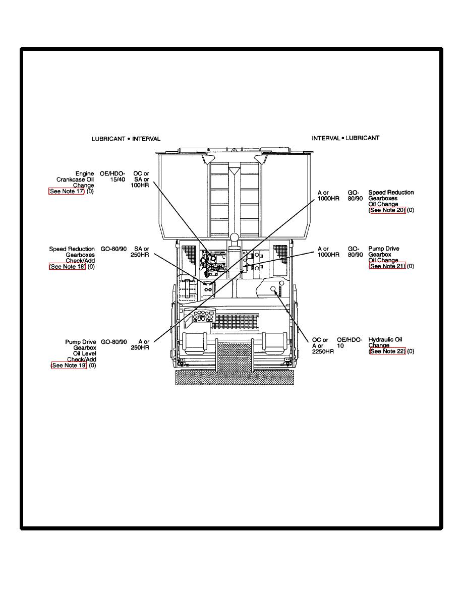 LUBRICATING OIL CHART