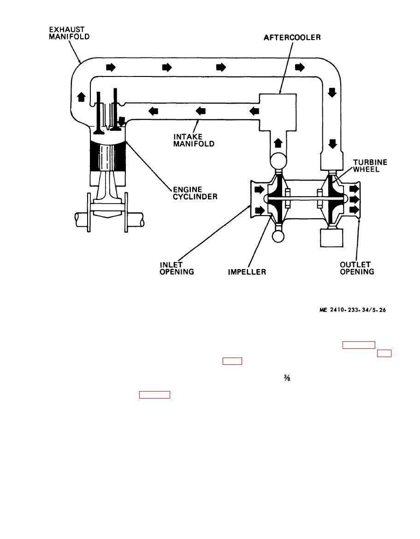 Figure 5-26. Engine exhaust flow diagram.