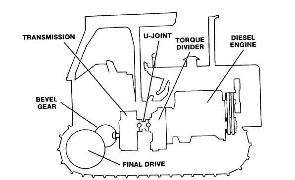 Section III. Technical Principles of Operation