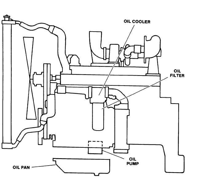 ENGINE LUBRICATION SYSTEM.