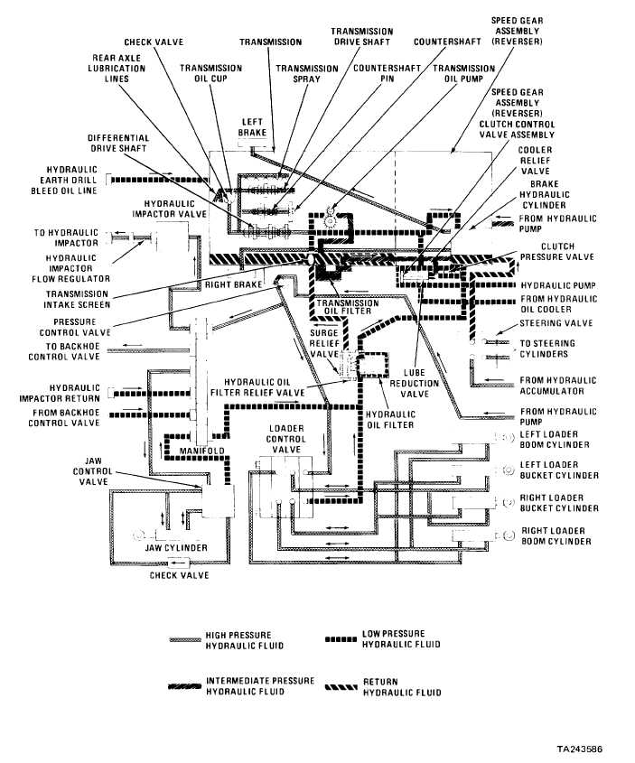 HYDRAULIC SYSTEM DIAGRAM (SERIAL NUMBERS 235786 THRU