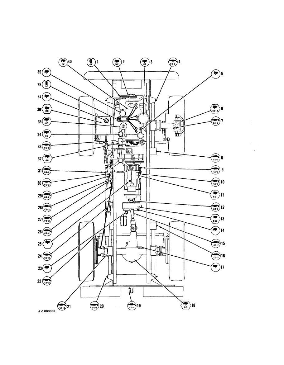 Figure 3-5. Tractor lubrication chart (Sheet 1 of 3)