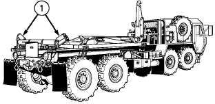Table 2-2. Operator's Preventive Maintenance Checks and
