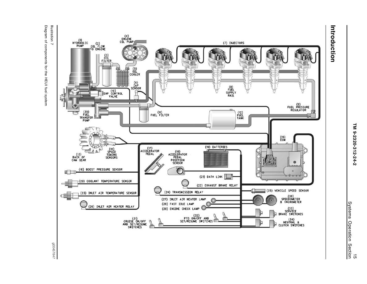 hight resolution of diagram of components for the heui fuel system