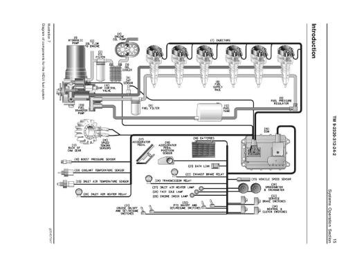 small resolution of diagram of components for the heui fuel system