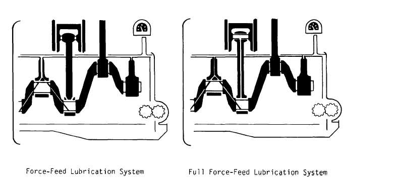 Section V. ENGINE LUBRICATION SYSTEMS