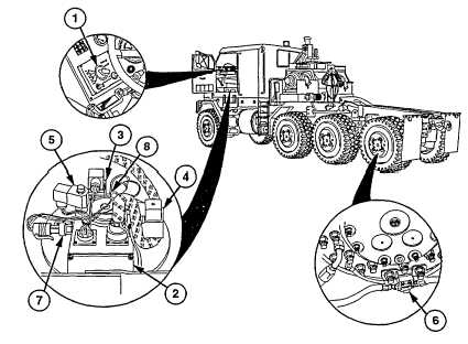 CENTRAL TIRE INFLATION SYSTEM (CTIS)