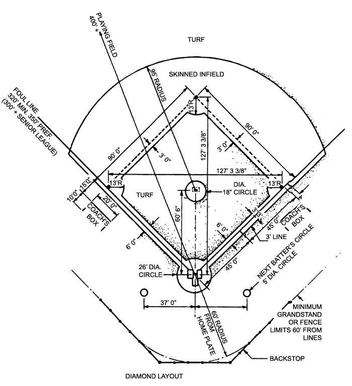 Slow Pitch Softball Field Dimensions