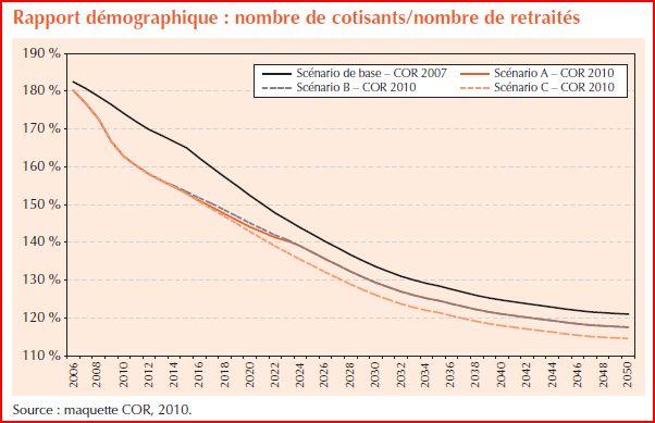 Ratio demographique rapport COR 2010