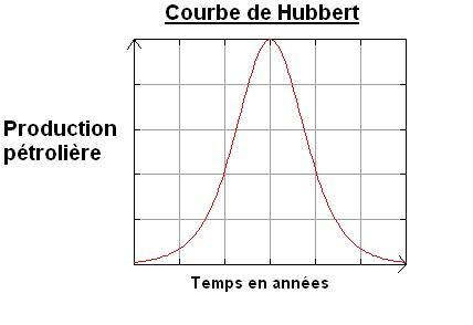 courbe-Hubbert.png