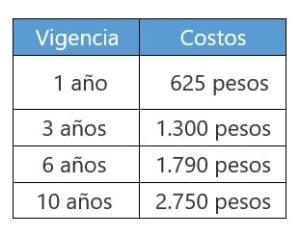 Costos del Pasaporte Mexicano 2.020