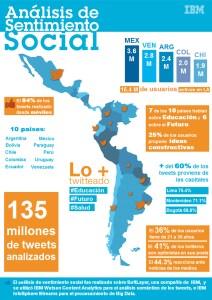 Analisis de sentimiento social en LA